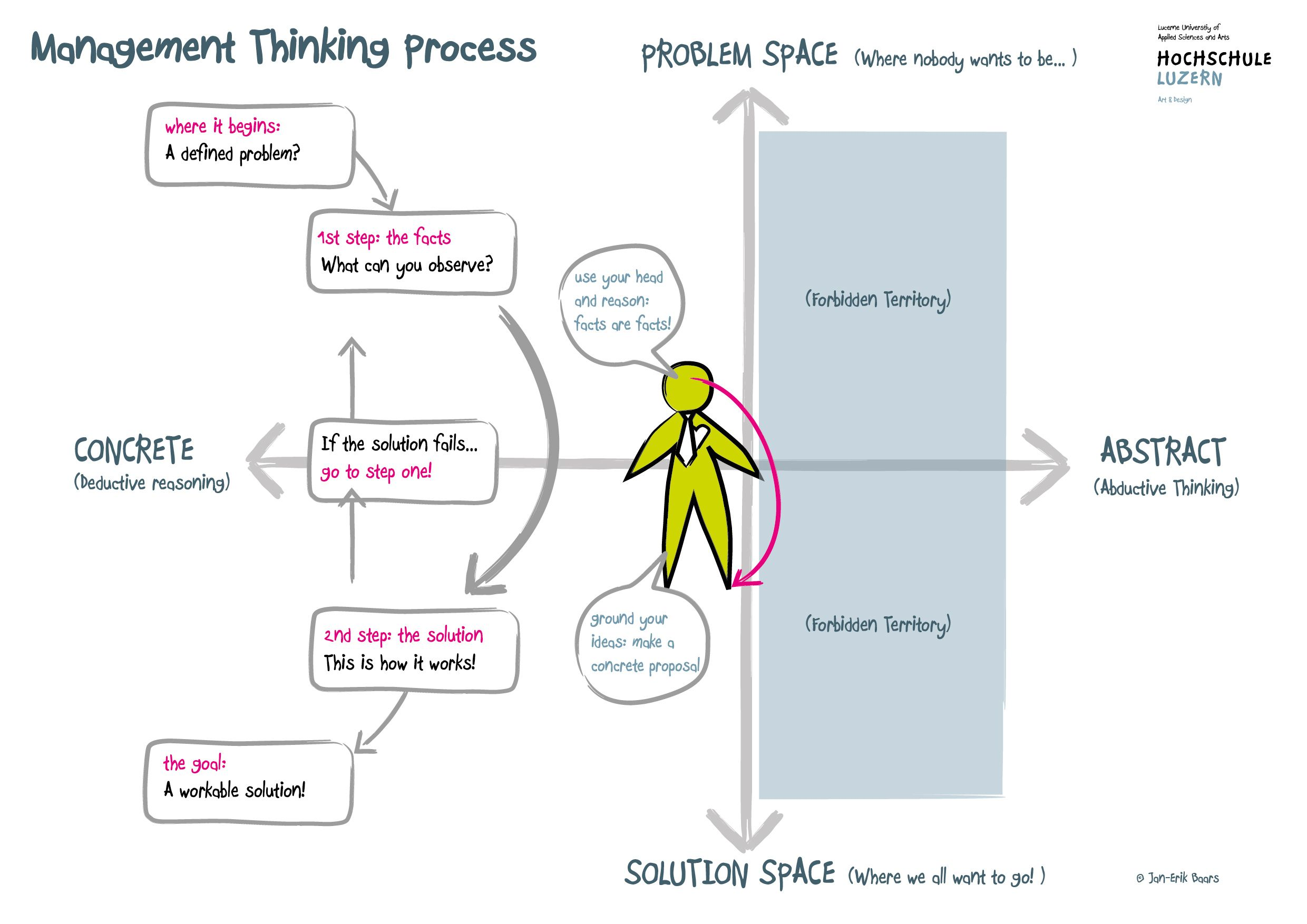 management thinking process
