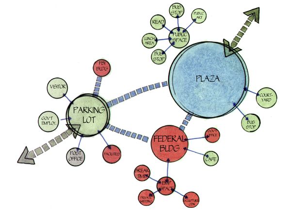 Site Plan Bubble Diagram Architecture Bubble Diagram