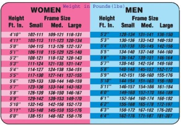 Bmi chart for women and men love that it takes into account your body frame also rh pinterest