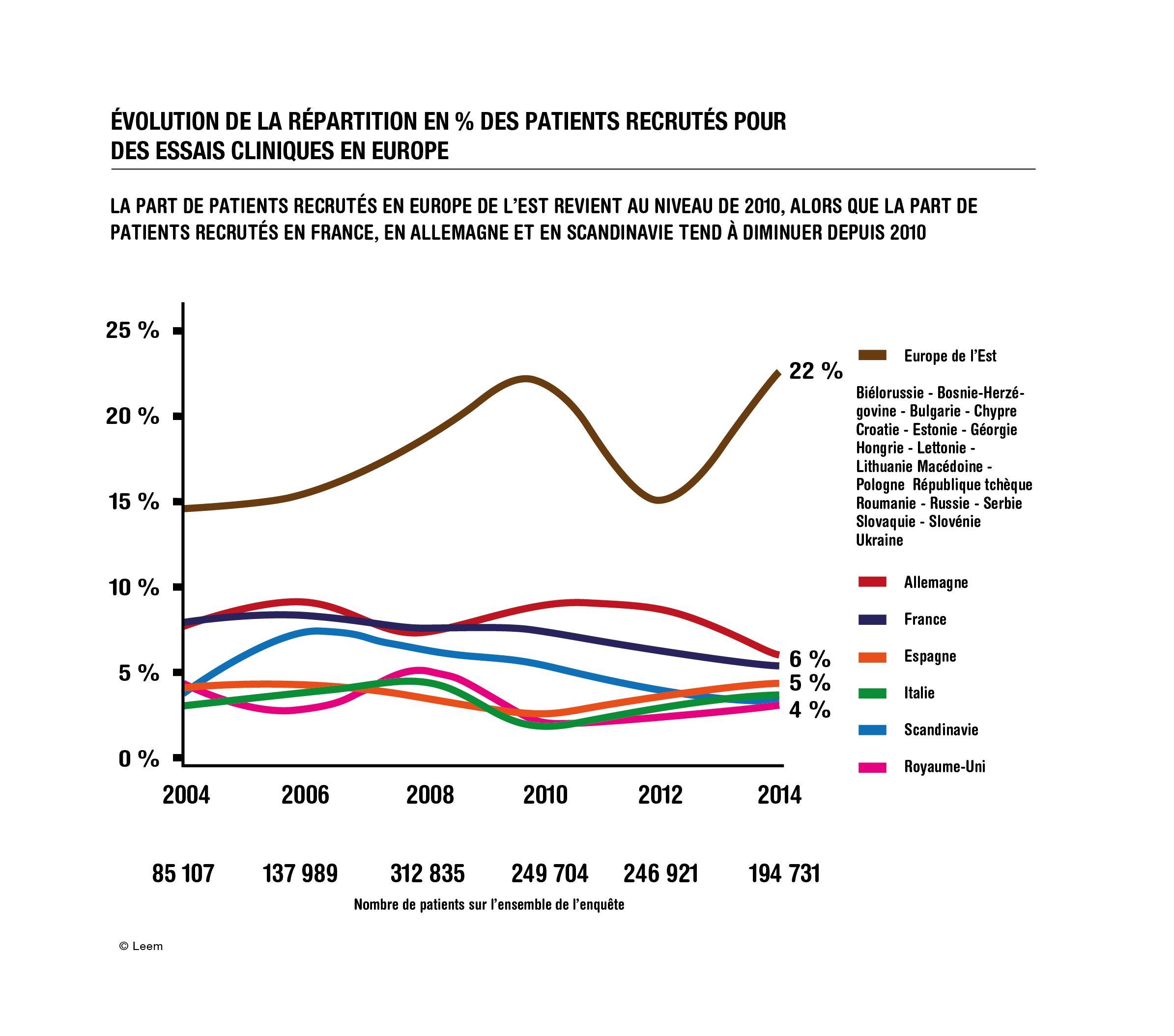 """""""Quelle est la place de la France dans la recherche clinique ?"""" 100 questions/100 réponses"""