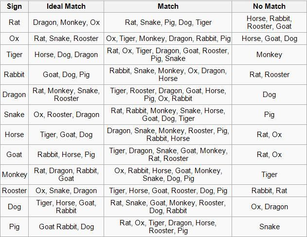 Chinese Horoscope Dating Matching Chart Numbers