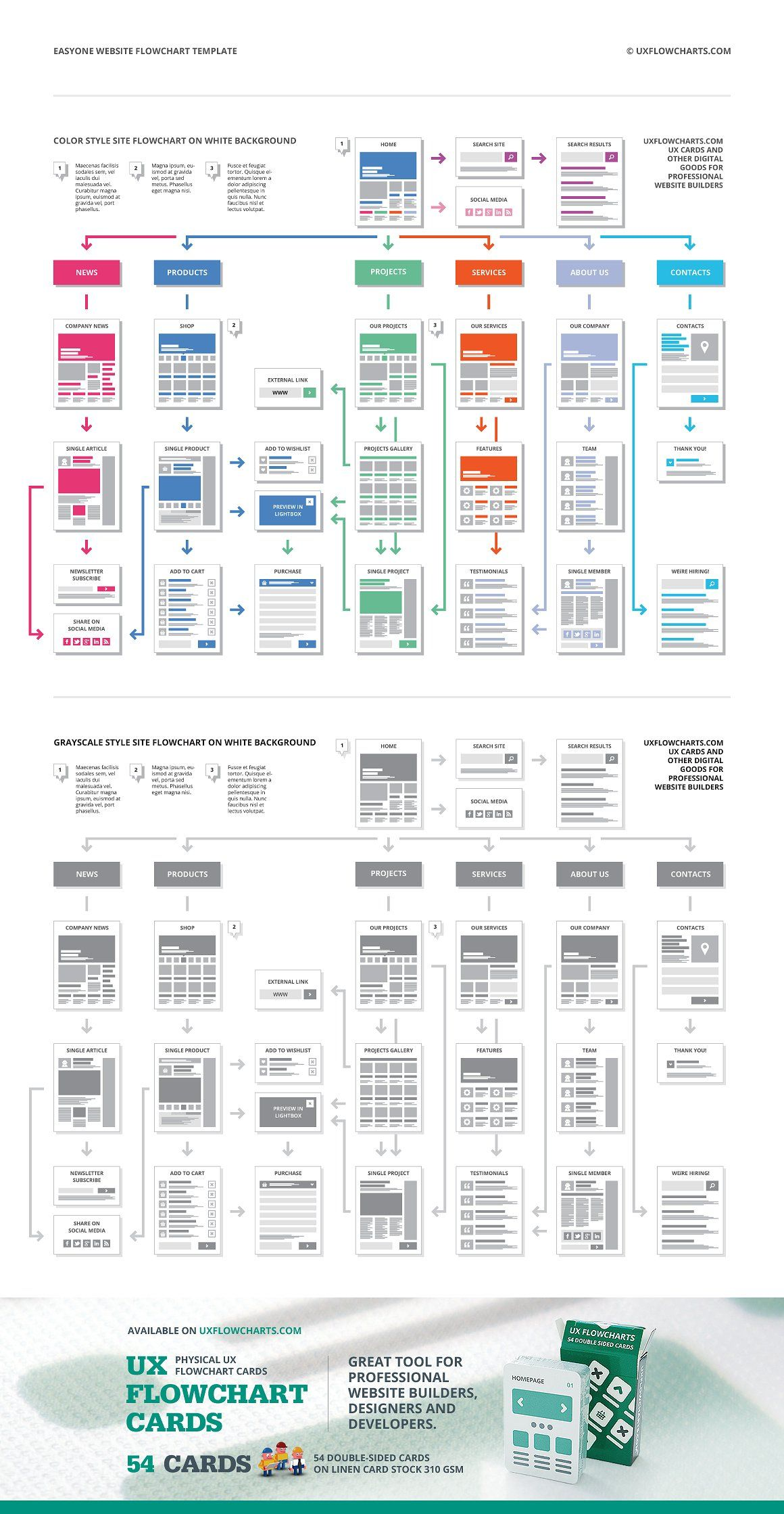Easyone website flowchart template product mockups also web rh in pinterest