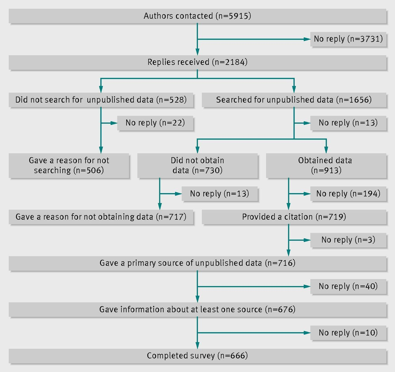 Searching for unpublished data for Cochrane reviews: cross sectional study | BMJ http://www.bmj.com/content/346/bmj.f2231