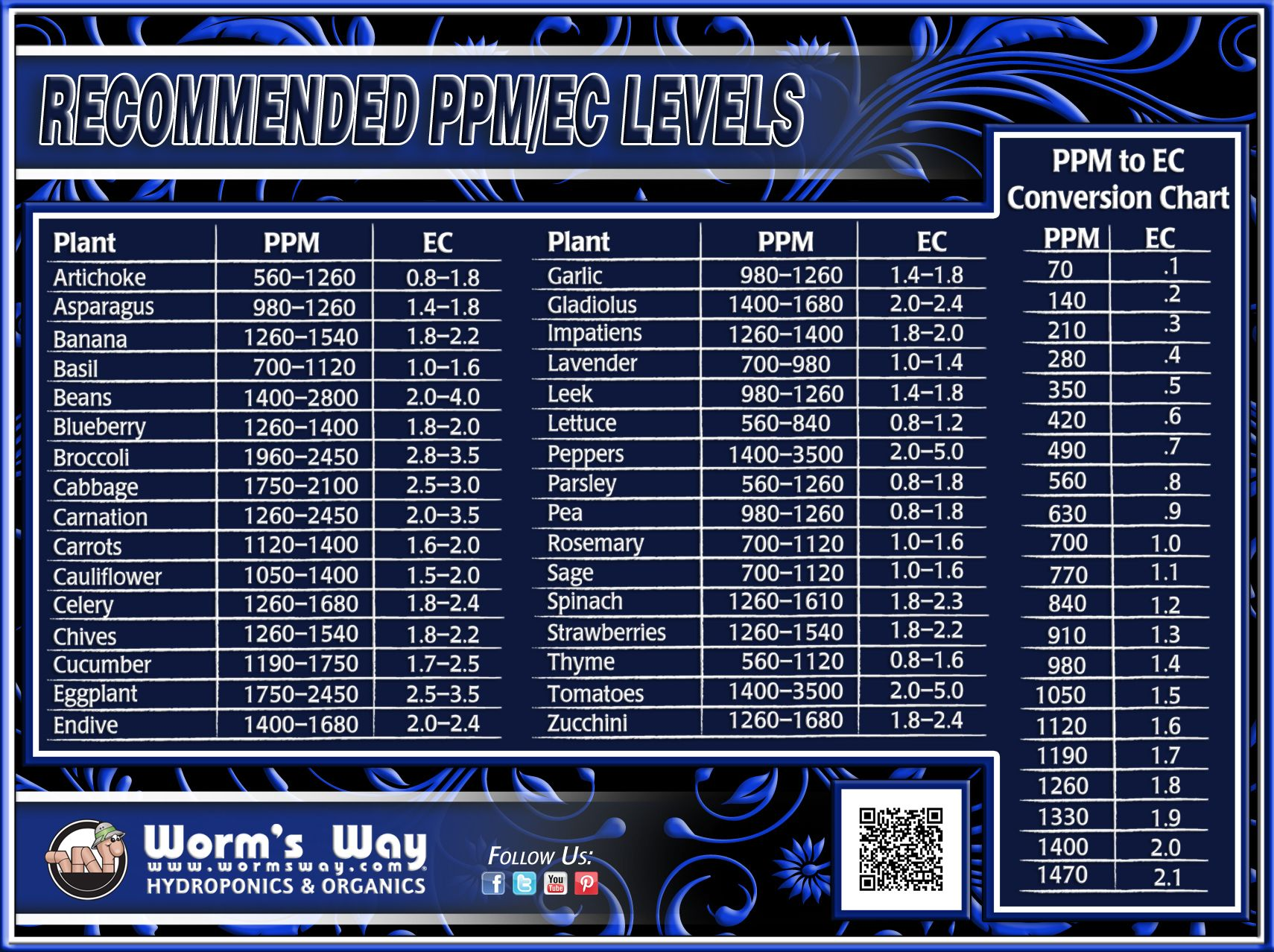 Recommended PPM/EC Levels! www WormsWay com | Hydroponics