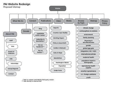 Sitemap architecture pinterest php architecture and search sitemap pronofoot35fo Choice Image