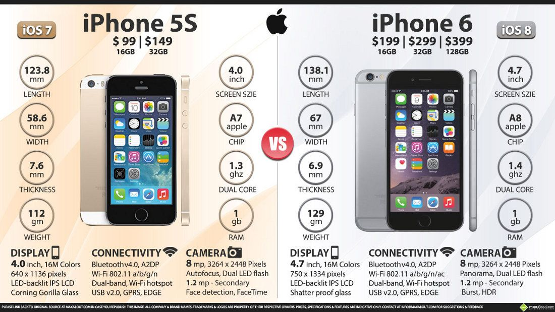 Iphone 5s Screen Size Vs 6s