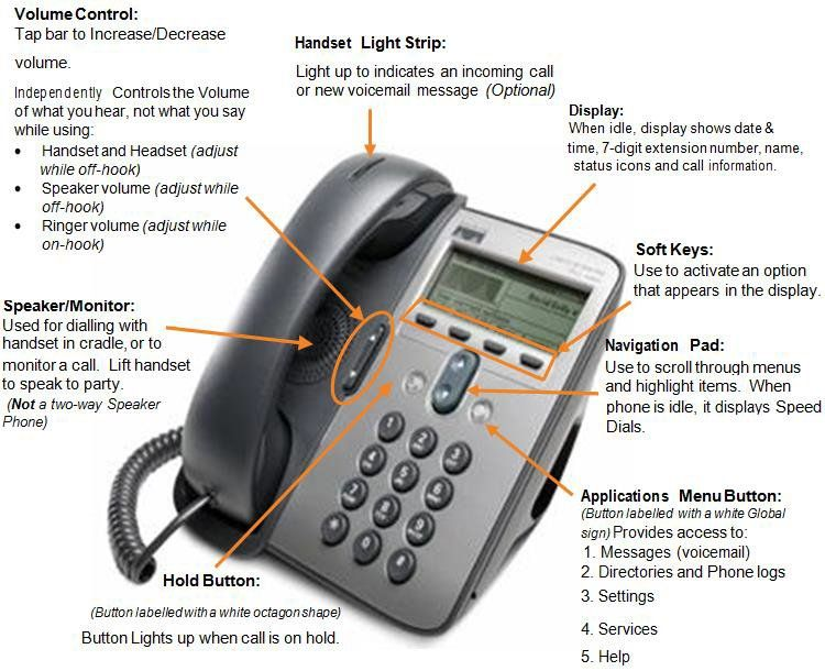 Cisco 7911 IP Phone Guide | Cisco IP Phone | Phone, Office