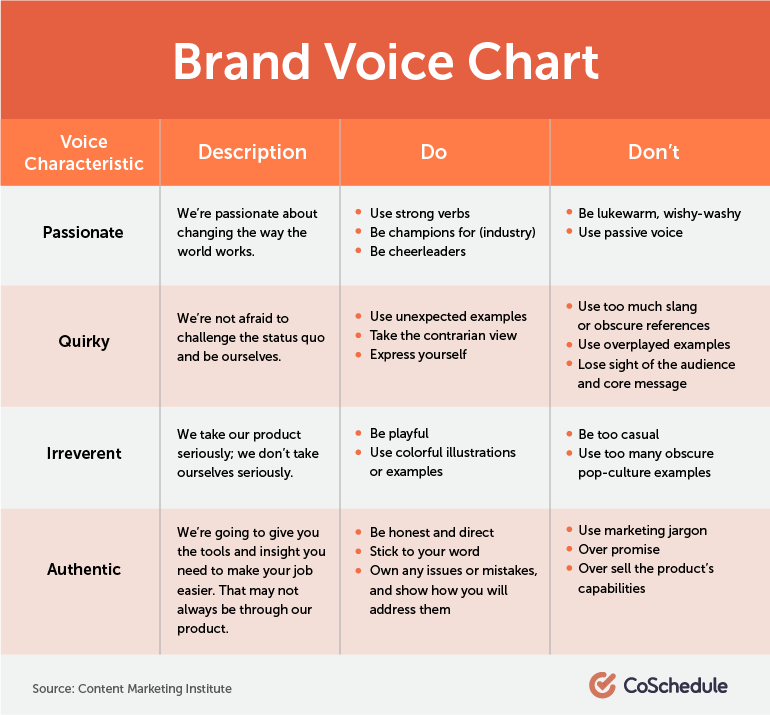 How To Establish A Unique Brand Voice And Tone The Best Way Brand Voice The Voice Small Business Branding