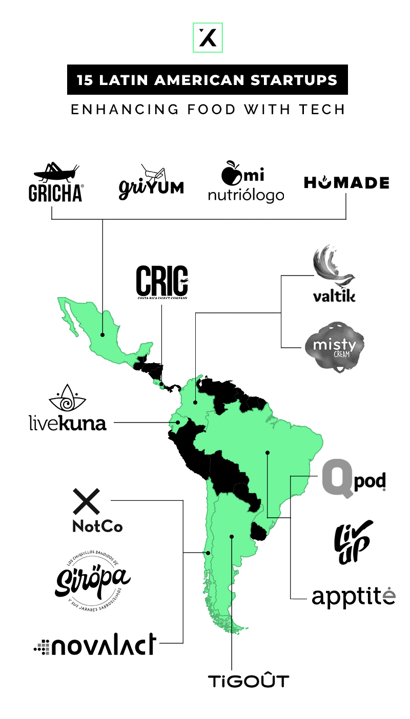 15 Latin American Startups Enhancing Food With Tech Market Map