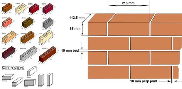 Image Result For Standard Brick Size Inches Bricks