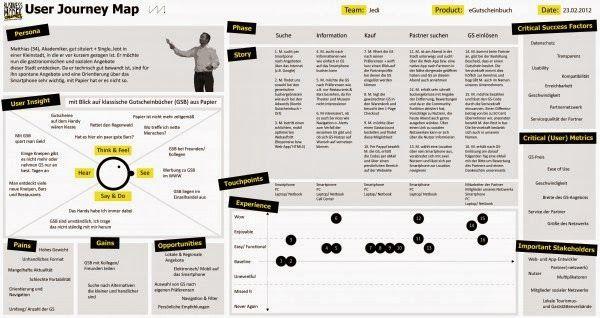 Unin de Persona y Mapa de empata 1a columna y Journey Customer