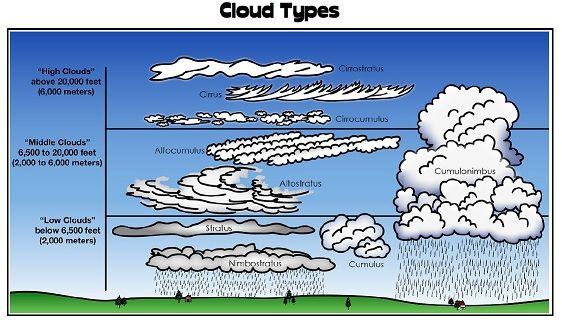 Printable Weather Worksheet Weather Worksheets Cloud Type Homeschool Science