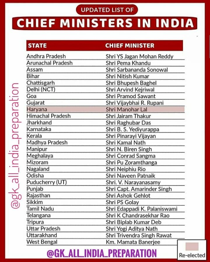 Updated list of chief ministers of India... Minister