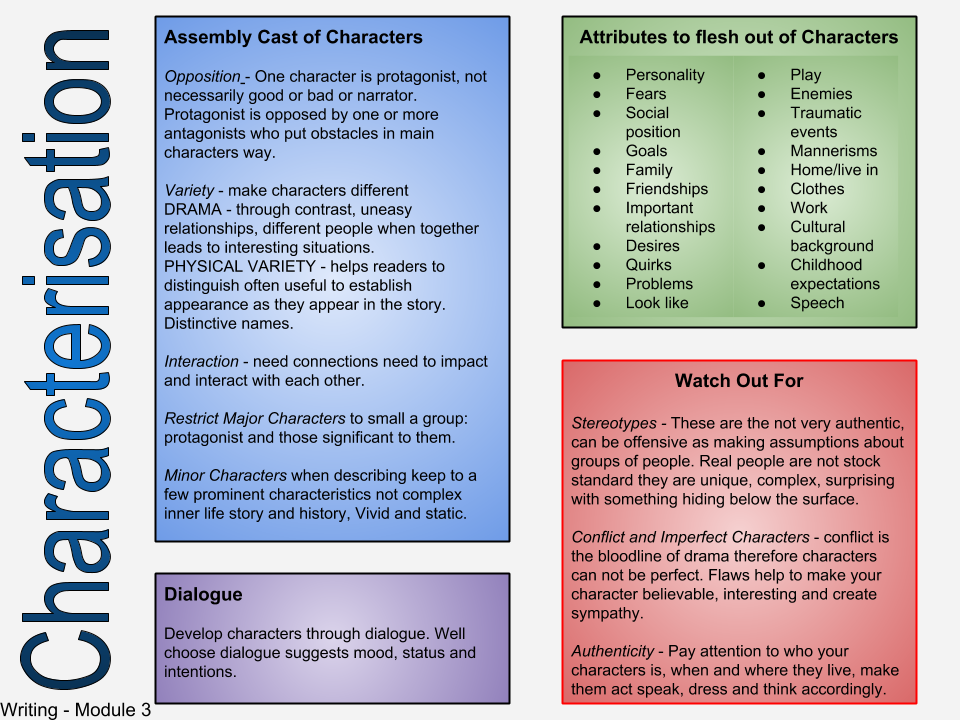 Types of describing characters in the