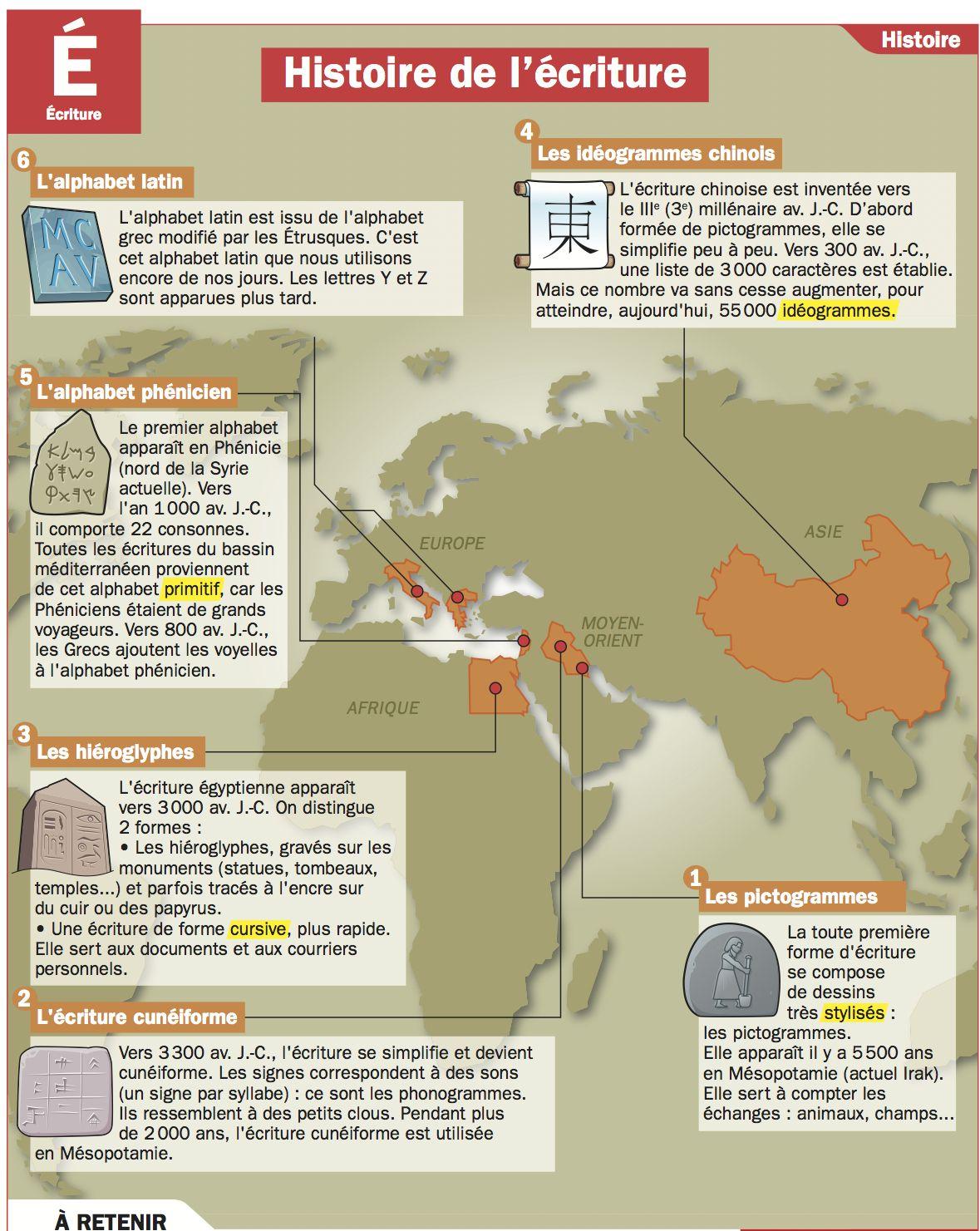 Playbac Presse Digital Enseignement De L Histoire Cours Histoire Histoire De L Ecriture