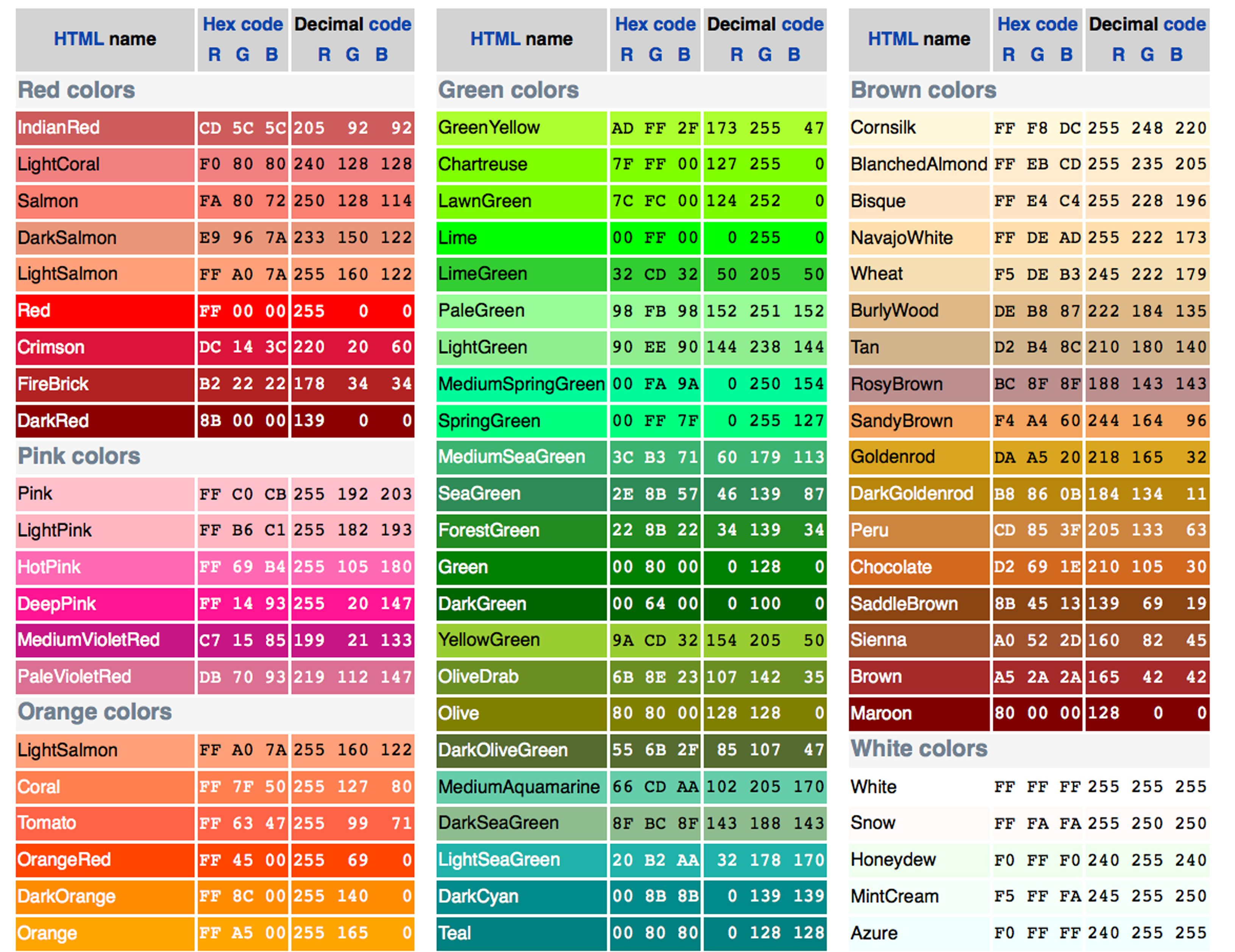 RGB web colors | Color Thesaurus, Color Wheels and Information ...