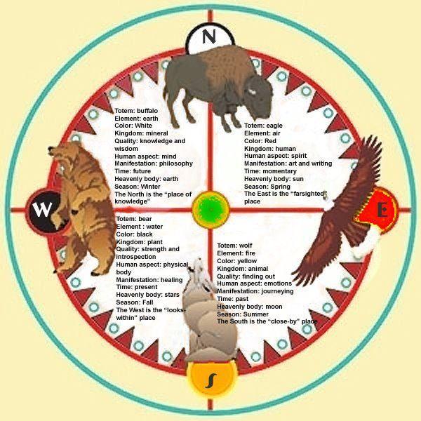 Célèbre The 4 Directions ~ Native American | NATIVE AMÉRICAIN | Pinterest  IG82