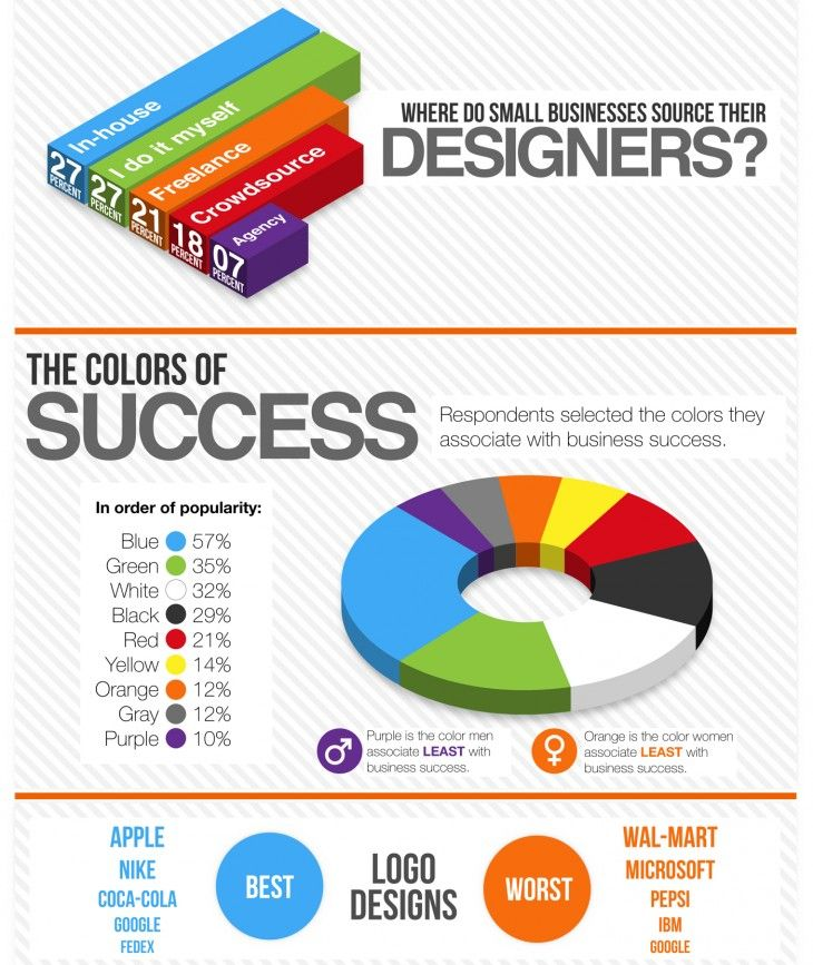10 Ways To Use Infographics Infographic Web Design Website Design Company