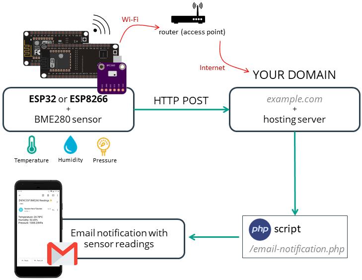 Esp32 Esp8266 Send Email Notification Using Php Script Random Nerd Tutorials Script Simple Circuit Router