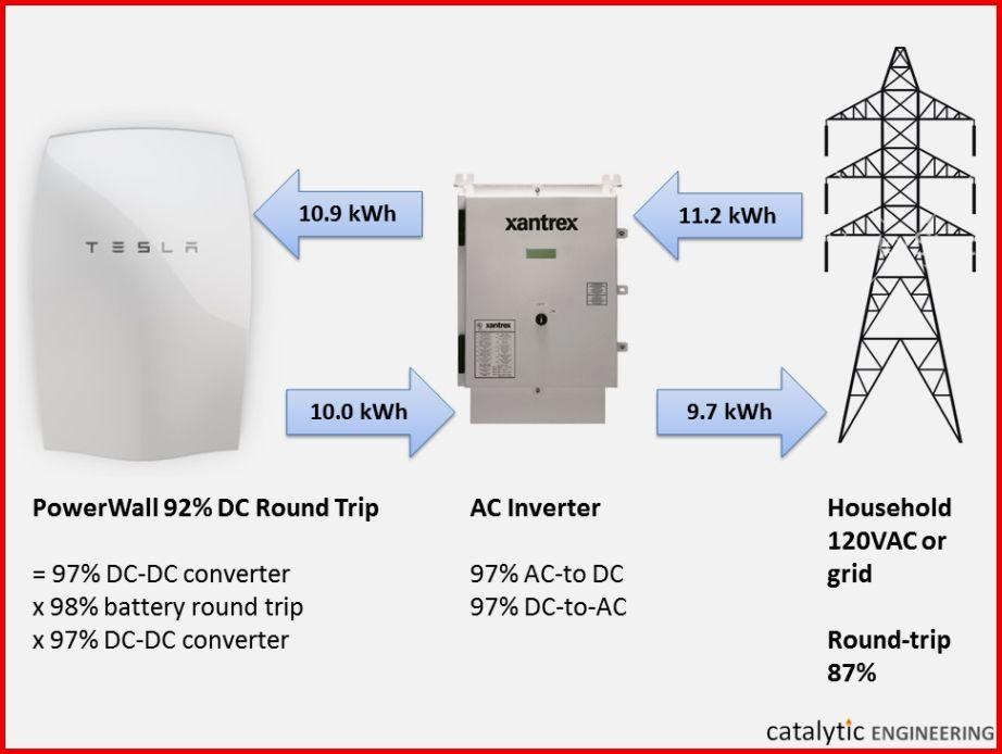 Benefits Of Using Solar Energy Solar Energy Solar Panel Technology Solar Power Inverter
