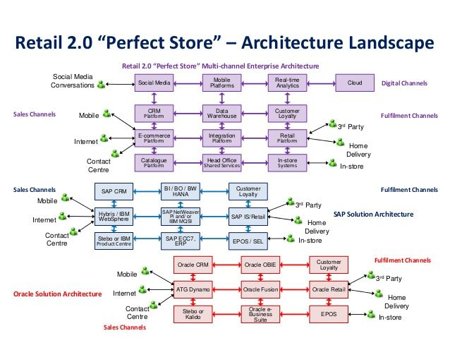 3) Retail enterprise architecture LinkedIn Retail Architecture - new blueprint architecture enterprise