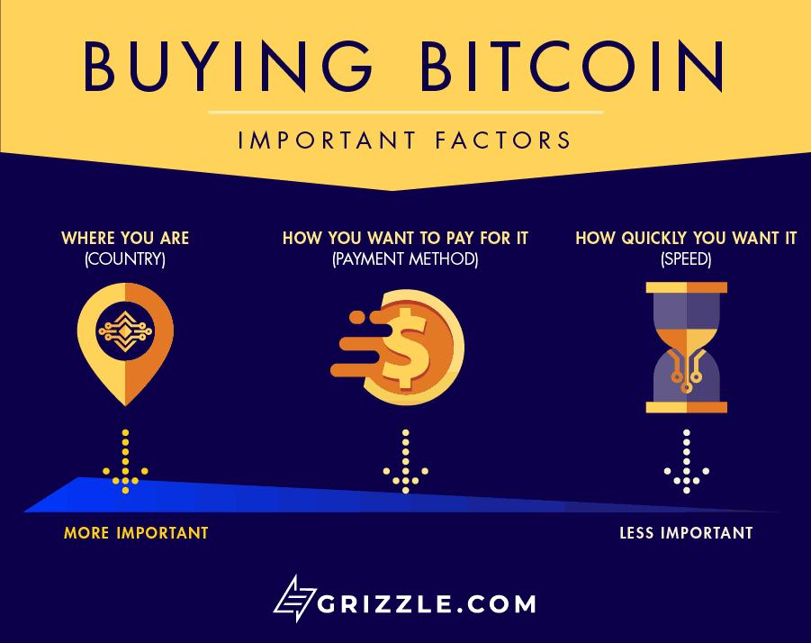 Https Mixm Io Bitcoin Buy Bitcoin Method