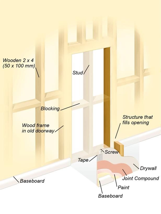 How To Close Off A Doorway And Turn It Into A Solid Wall Home Renovation Home Improvement Projects Home Repairs