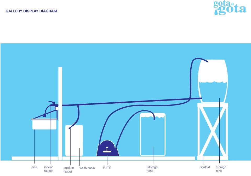 Diagram Of The Gota A Gota Gravity Fed Water System