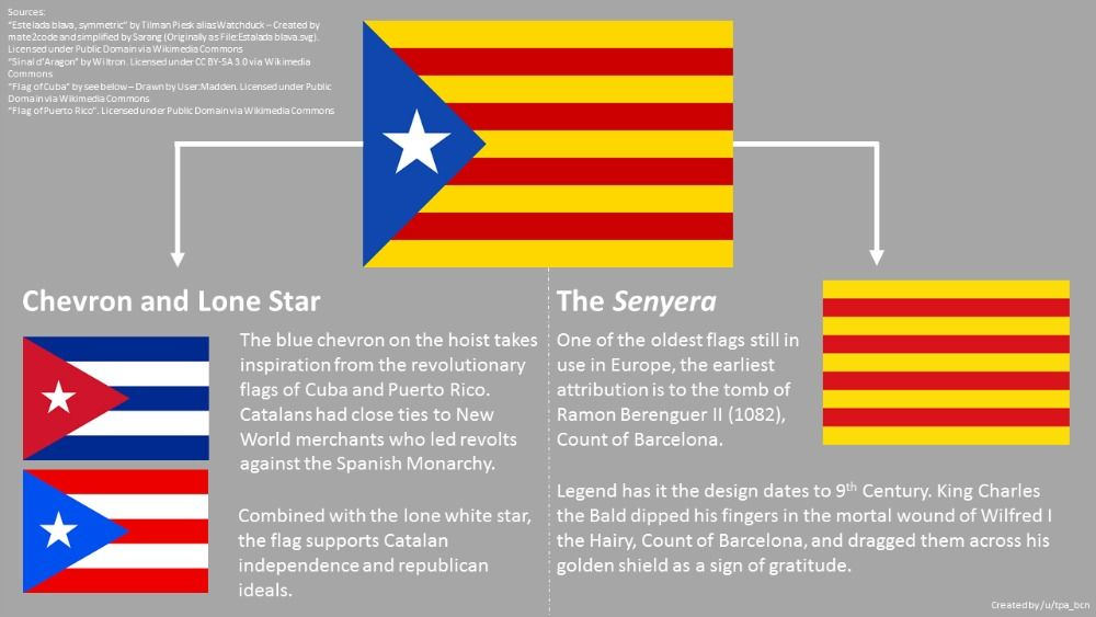 Cuban Puerto Rican Origins Of L Estelada Flags Of The World All World Flags Flag