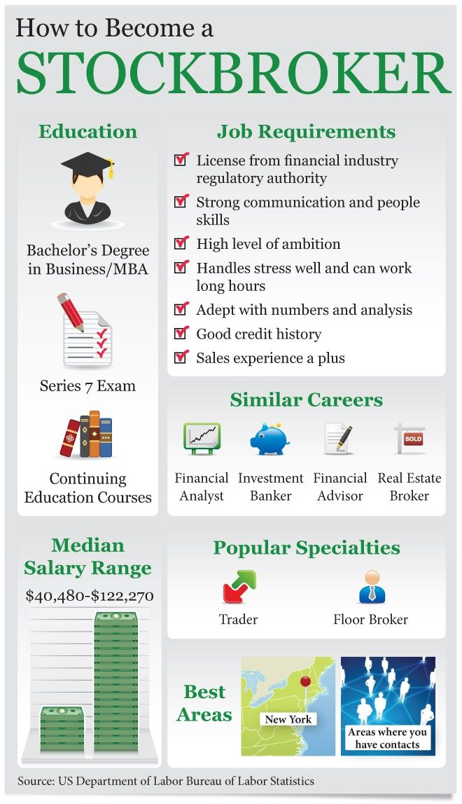 How to Become a Stockbroker #Infographics #jobs - learn more on - stock broker job description