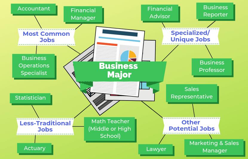12 Jobs For Business Majors Business major, Wharton
