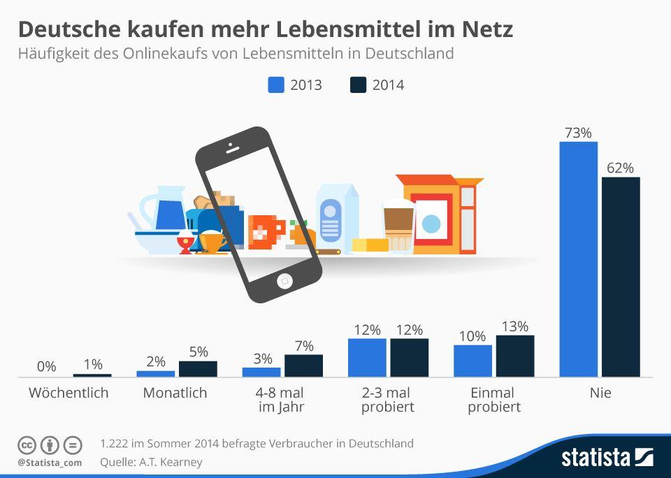 73bc5decf5ff Deutsche kaufen mehr Lebensmittel im Netz | D1Q3C2 - Party, Essen ...