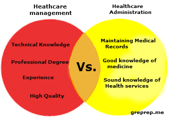 Health Care Management How It Differs From Health Care Administration Study In Us Healthcare Management Healthcare Administration Hospital Administration
