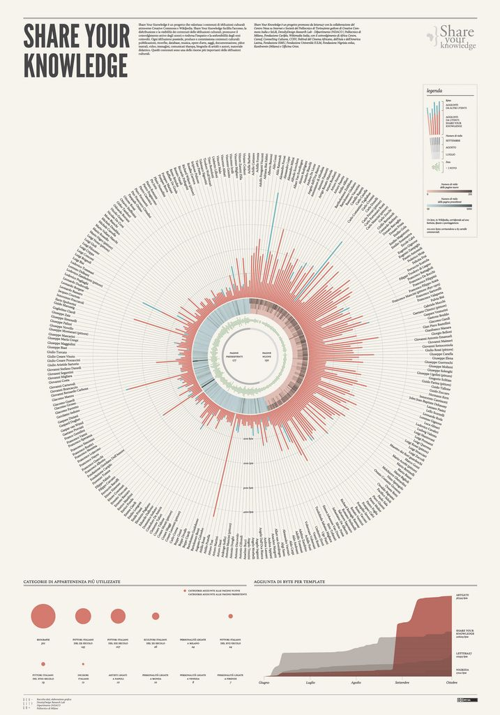 Visualization For The Project Share Your Knowledge Artgate Data Visualization Infographic Data Visualization Information Visualization