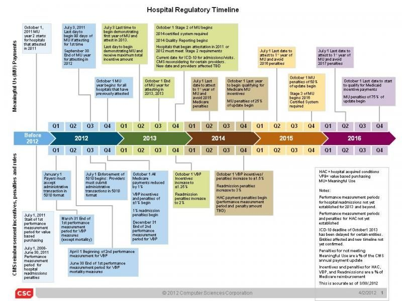healthcare timeline Health care, Timeline, Health care