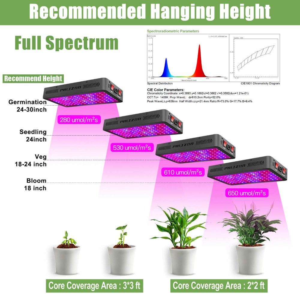 Amazon Com Phlizon Newest 1200w Led Plant Grow Light With Thermometer Humidity Monitor With Adjustable Ro Grow Lights For Plants Grow Lights Plant Lighting