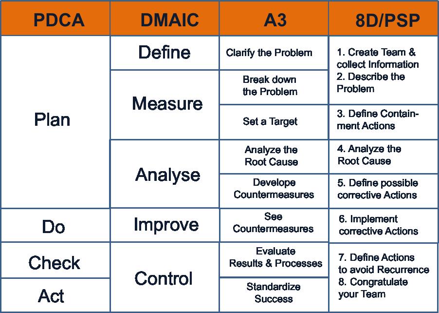 Do it and reap benefits! The Continuous Improvement Cycle - PDCA-DMAIC-A3-8D #Kaizen | Problem statement. Change management. Lean six sigma