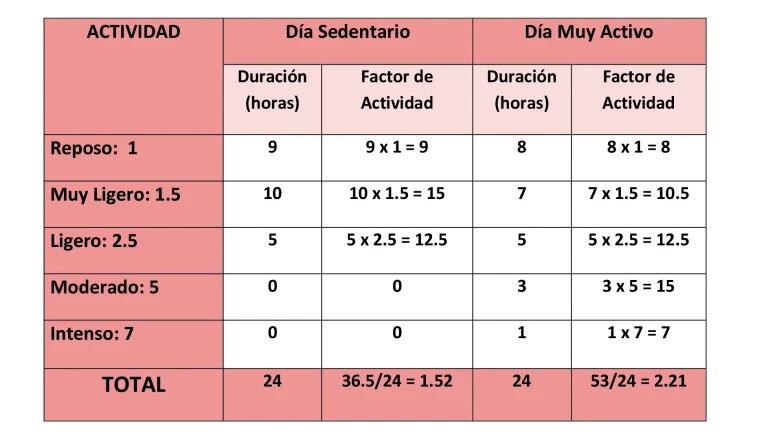 Métodos Para Calcular El Gasto Energético Total (GET..