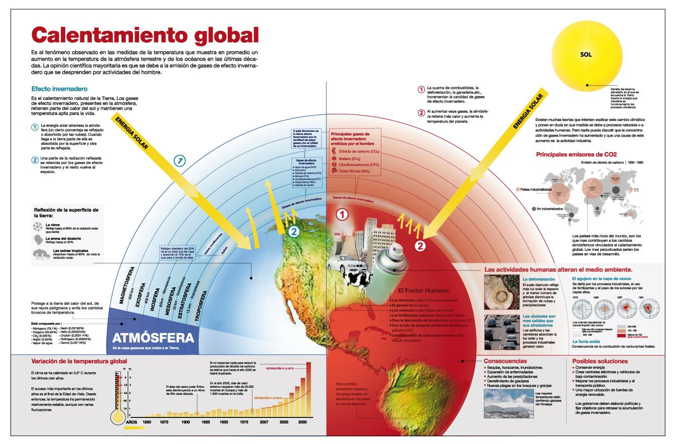 El Calentamiento Global Http S3images Coroflot Com User Files Individual Files Original 183086 Pu8k Greenhouse Effect Global Warming Sustainable Environment