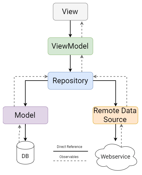 Introduction to MVVM on Android – Reso Coder | Programming