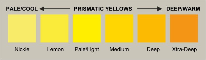 Shades Of Yellow Names prismatic yellows the color of sunshine: yellow yellow pigments
