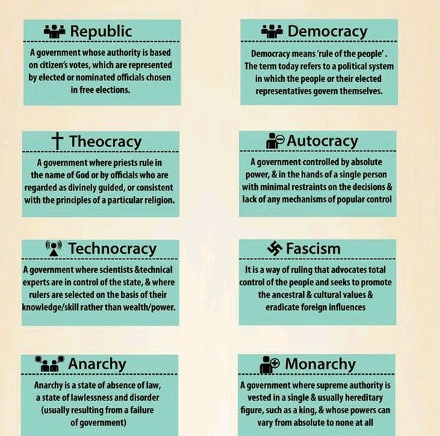 types of government chart