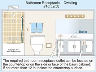 Bathroom Lighting Code Requirements b>fig. 3.</b> per 210.52(d), receptacle outlet assemblies listed