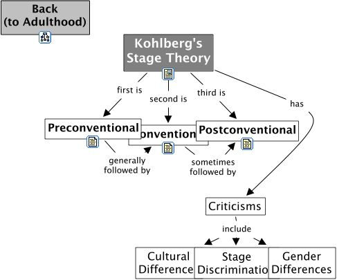 Kohlberg's Theory in Adulthood - Theory of Moral Development ...