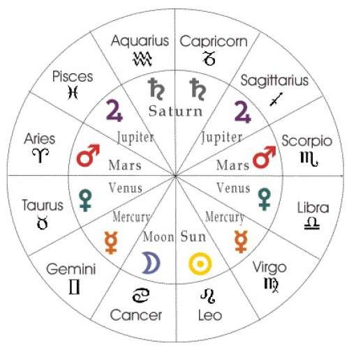 What Does Your Astrological Sign Say About You? Astrological - birth chart template