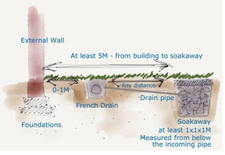 Soakaway Construction For A Low Environmental Impact