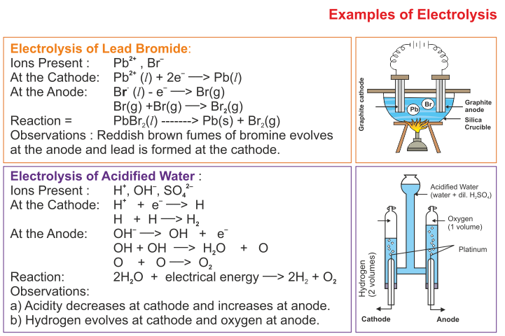 Pin by LearnCBSE on ICSE Solutions | Chemistry, Chemistry