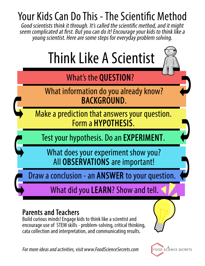 Your kids can DO this! The scientific method. Scientific