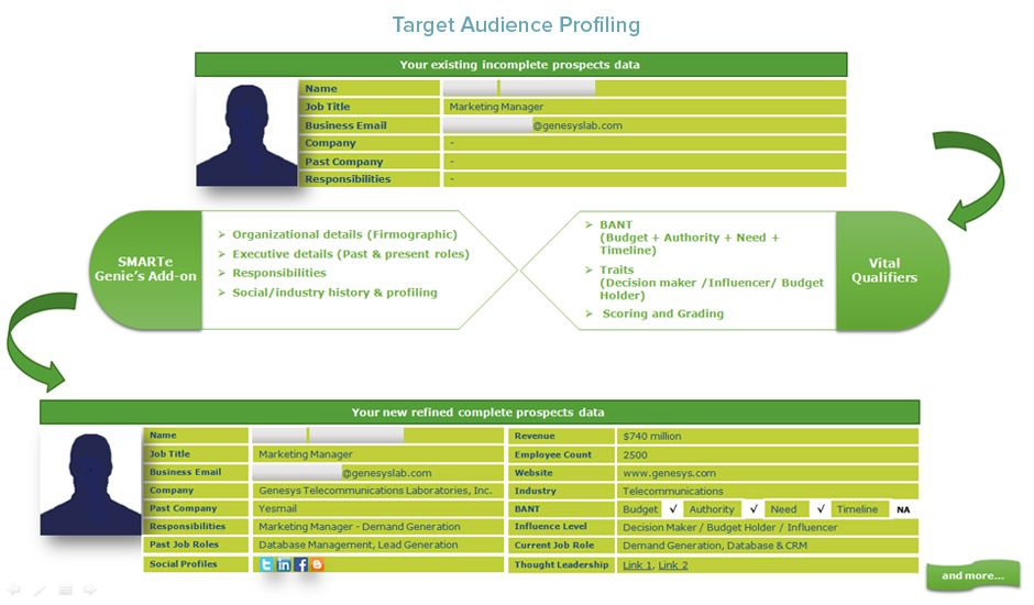 Target Audience Profiling is the best way to prepare for