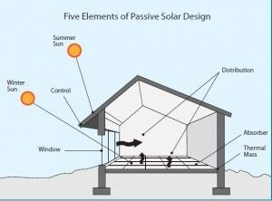 Five Elements Of P Ive Solar Home Design